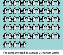 77 Penguins – environmental campaign